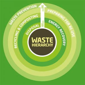 waste-hierarchy-diagram